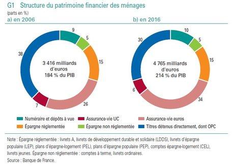 Patrimoine financier ménages BdF 2016