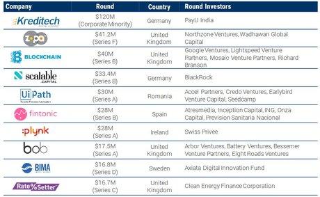 Fintech deals Europe 2017