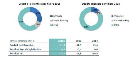 Monte Paschi Banque France comptes 2016