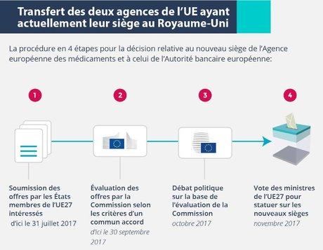 Transfert agences euro Brexit