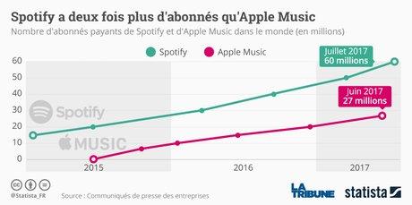 Abonnés apple music et spotify