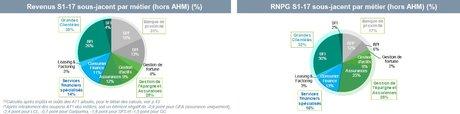 Crédit Agricole résultats par pôle S1 2017