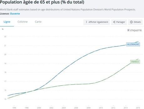 Démographie 65 ans et plus France-Allemagne