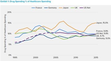 Part PIB dépenses médicament