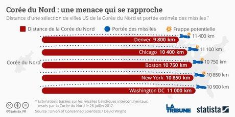 Statista Corée du Nord missiles