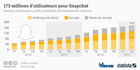 Statista Snapchat