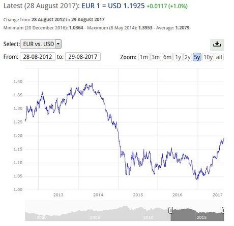 taux euro dollar 2014 2017
