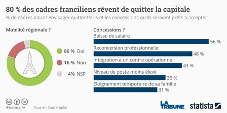 Statista cadres franciliens
