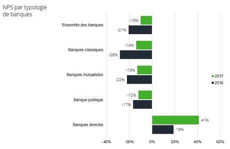 Deloitte banque NPS