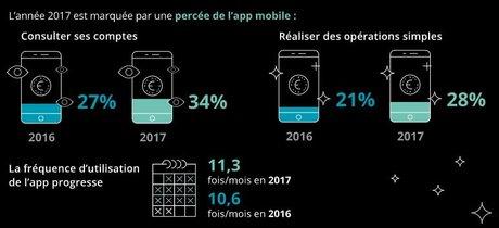 Deloitte essor appli mobile