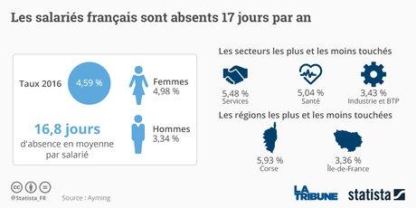 Le Taux D Absenteisme Reste Stable Dans Le Secteur Prive En France