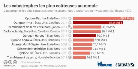 Graphique Statista coût catastrophes (naturelles ou non)
