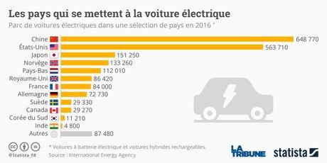 Statista voitures électriques