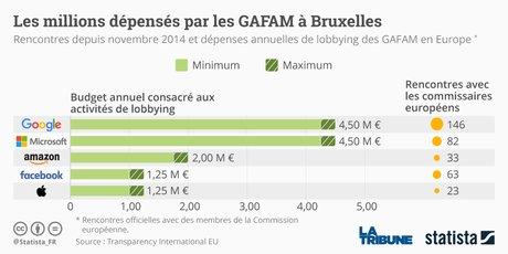 Graphique Statista GAFAM (GAFA) à Bruxelles (Lobby)