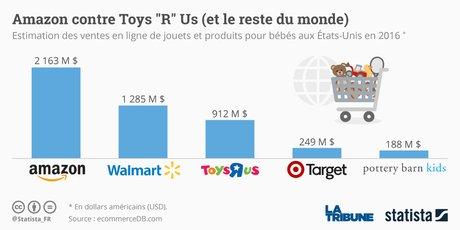 Toys R Us & La Grande Récré ― Les dernières nouvelles de ces magasins - Page 2 Jouets-statista