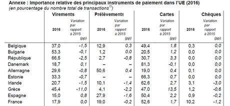 BCE zoom paiement UE 2016