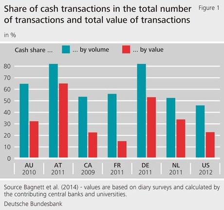 Bundesbank paiement cash Allemagne Autriche France
