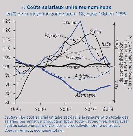 Coûts salariaux unitaires nominaux