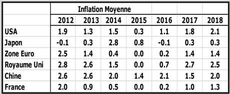 Inflation moyenne dans les pays industrialisés