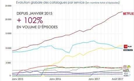 Evolution globale des catalogues par service ( en nombre total d'épisode)