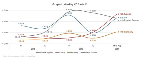 fonds levés VC capital risque Europe 2017