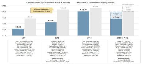 VC Europe levées par fonds