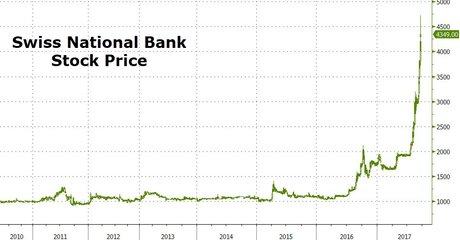 Suisse, Santi, Banque nationale, stock price,