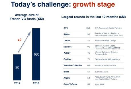 BPI fonds VC fr vs levées French Tech