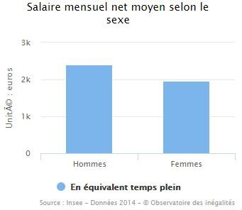 Salaire mensuel net moyen selon le sexe en France