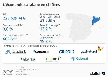statistat Catalogne