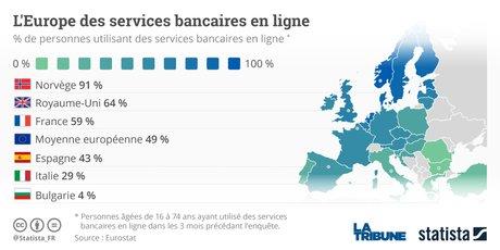 Graph banques en ligne