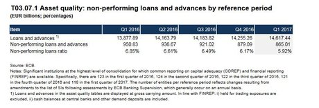 BCE évolution NPL 2016 2017