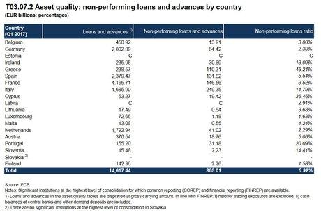 BCE créances douteuses NPL par pays