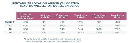 Airbnb Bordeaux prix