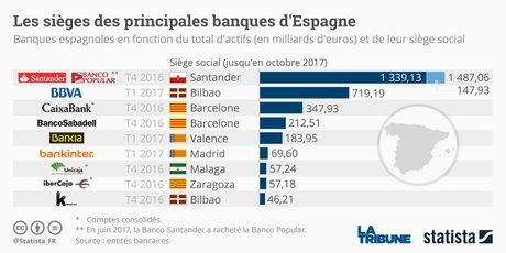 Graphique banques espagnoles