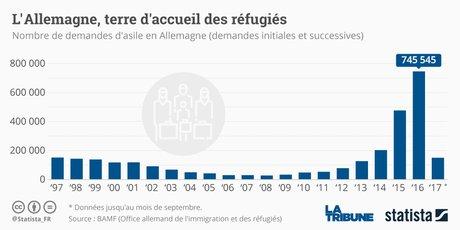 Graphique Statista réfugiés Allemagne