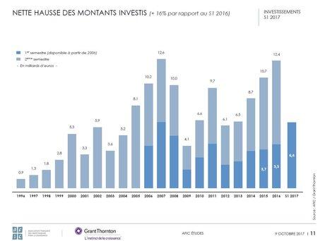 AFIC montants investis