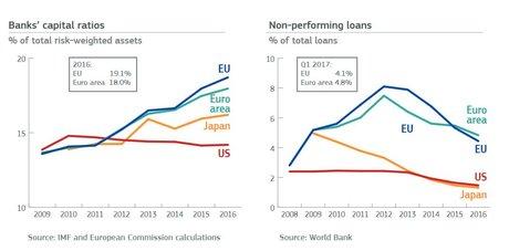 NPL et capitaux banques Euro vs US Japon
