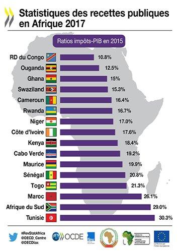 Recettes domestiques Afrique