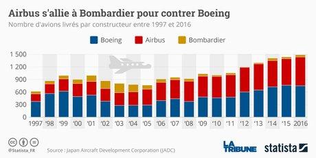 Graphique Statista Airbus Bombardier Boeing avion