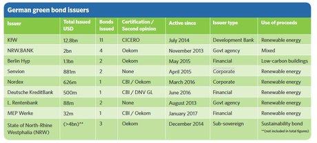Green Bonds Allemagne