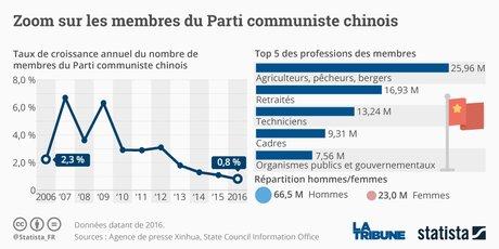 Parti communiste chinois Statista