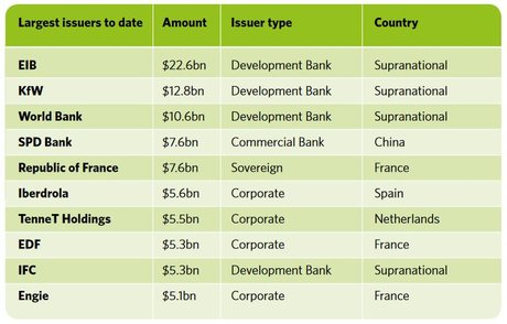 Green bonds plus gros émetteurs finance verte