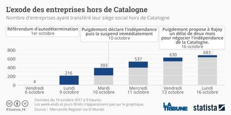 Graphique Statista Catalogne entreprises