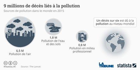 Graphique pollution
