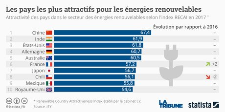 Graphique Statista Classement EY pays énergies renouvelables