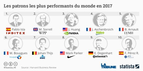 Graphique Statista Patrons les plus performants / Harvard Business Review