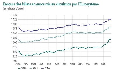 Encours billets euro 2016
