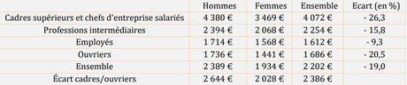 Fondation Concorde inégalités femmes hommes