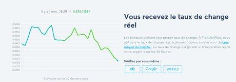 TransferWise taux réel